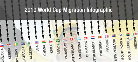 Click to view 2010 World Cup Migration Infographic